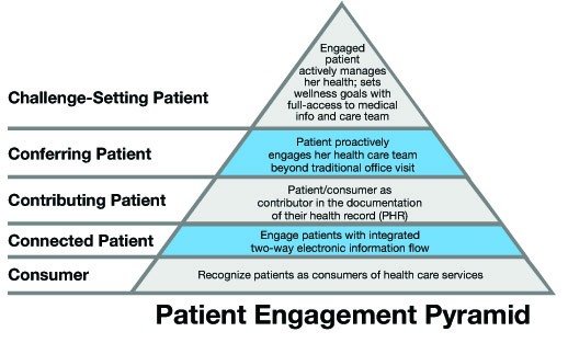 Patient Engagement Pyramid (1)