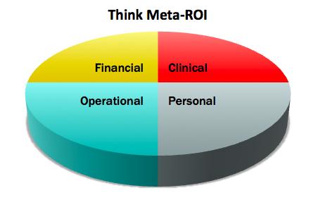 Think Meta-ROI