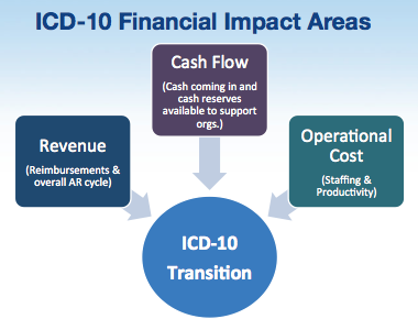 ICD-10 and revenue